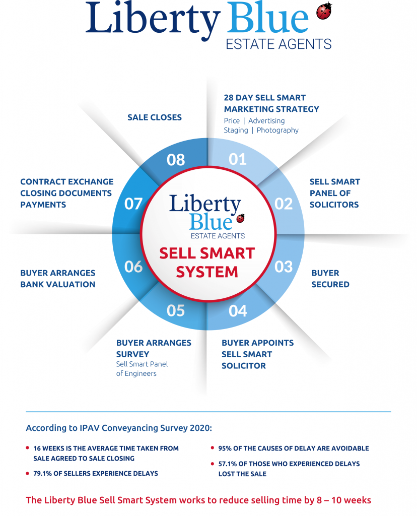Sell smart sales process by Liberty Blue Estate Agents and Auctioneers Waterford